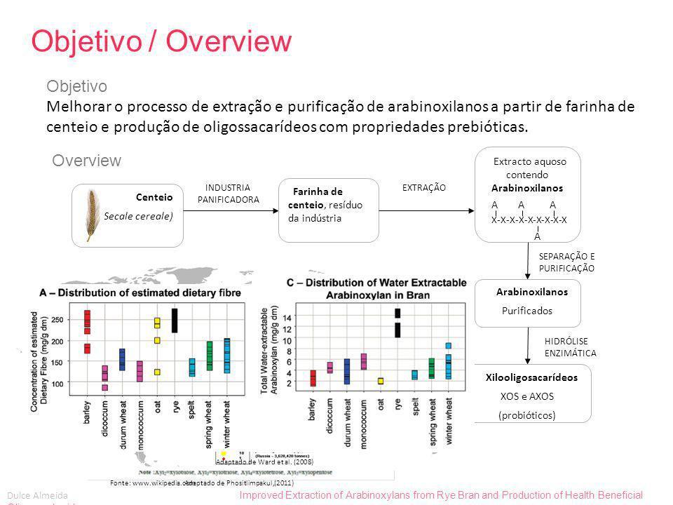 Dulce Almeida Improved Extraction of Arabinoxylans from Rye Bran and Production of Health Beneficial Oligosaccharides Métodos Método Inicial e melhoramentos Métodos, resultados e discussão TRATAMENTO ENZIMÁTICO