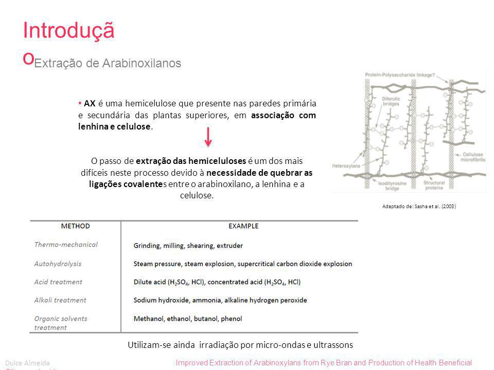 Dulce Almeida Improved Extraction of Arabinoxylans from Rye Bran and Production of Health Beneficial Oligosaccharides Métodos, resultados e discussão Hidrolise de Arabinoxilanos em Oligosacarídeos Resultados: CROMATOGRAFIA DE FILTRAÇÃO-GEL ANTES DA HIDRÓLISE APÓS HIDRÓLISEAntes da hidrólise Após hidrólise