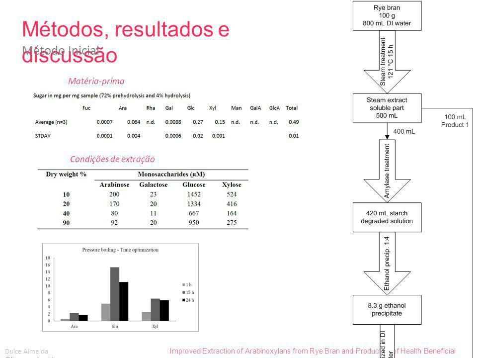 Dulce Almeida Improved Extraction of Arabinoxylans from Rye Bran and Production of Health Beneficial Oligosaccharides Métodos Pré-tratamento Objetivo: Evitar a ocorrência de reações de Maillard durante o passo de extração.