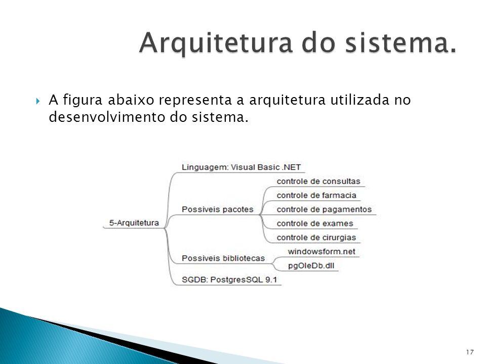 A figura abaixo representa a arquitetura utilizada no desenvolvimento do sistema. 17