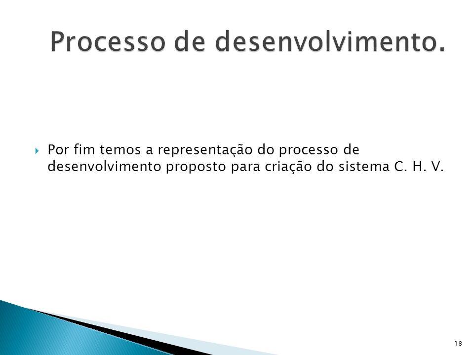 Por fim temos a representação do processo de desenvolvimento proposto para criação do sistema C. H. V. 18