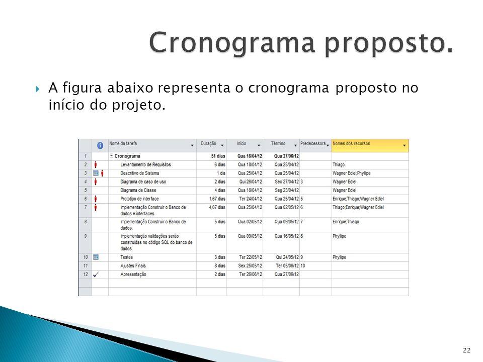 A figura abaixo representa o cronograma proposto no início do projeto. 22