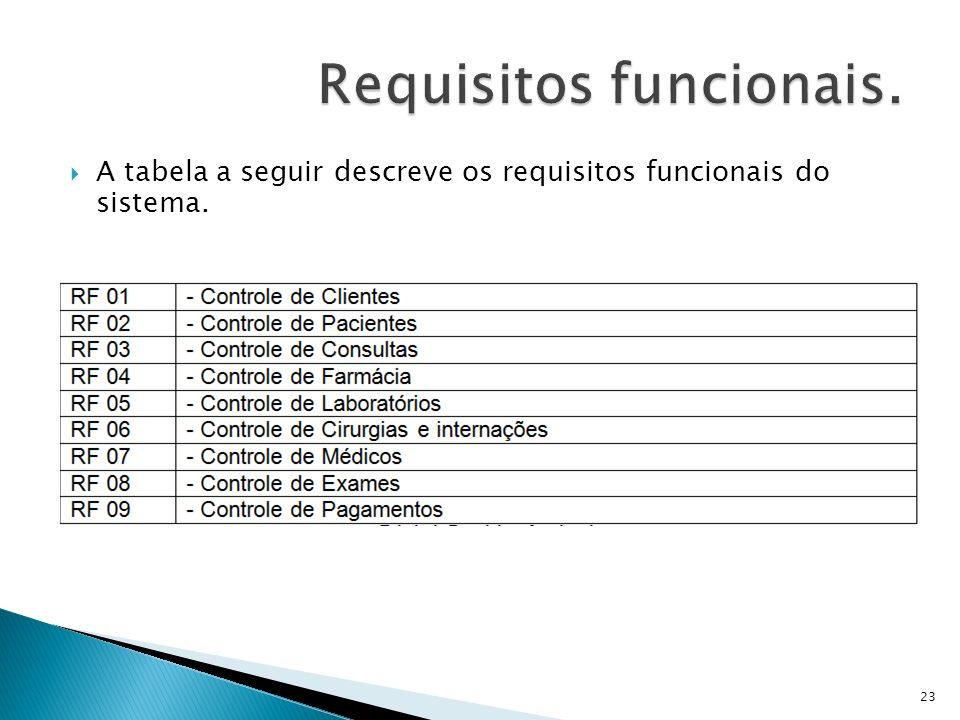 A tabela a seguir descreve os requisitos funcionais do sistema. 23