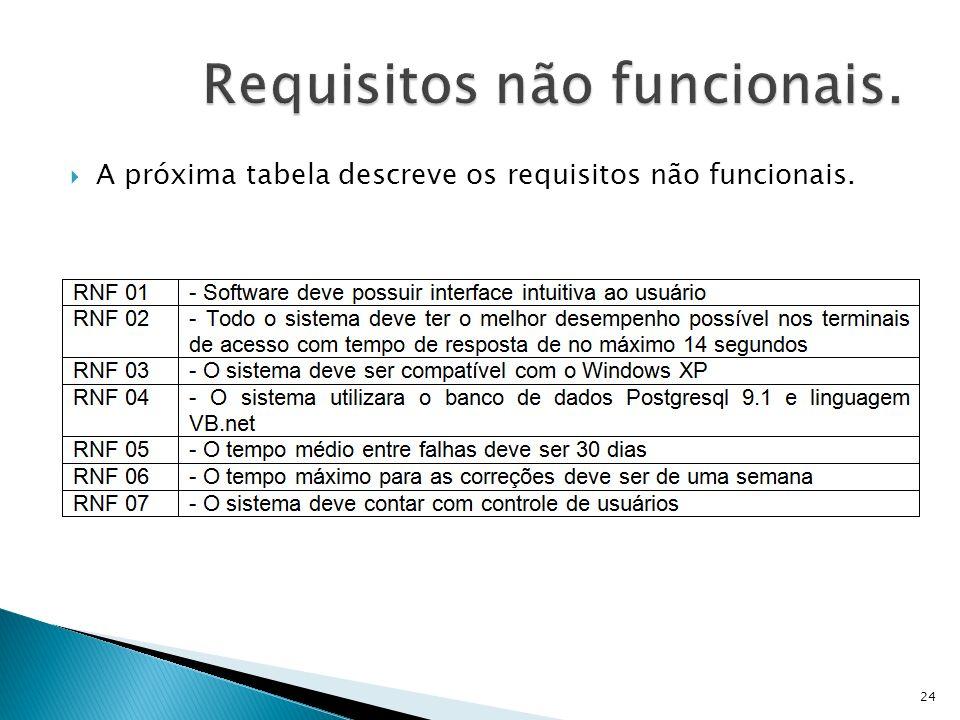 A próxima tabela descreve os requisitos não funcionais. 24