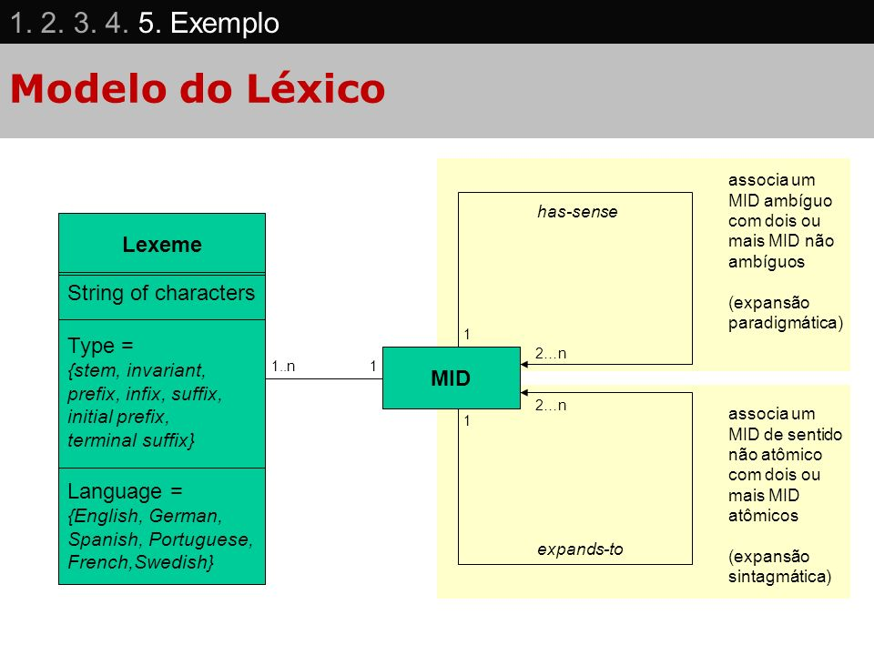 Modelo do Léxico String of characters Type = {stem, invariant, prefix, infix, suffix, initial prefix, terminal suffix} Language = {English, German, Sp