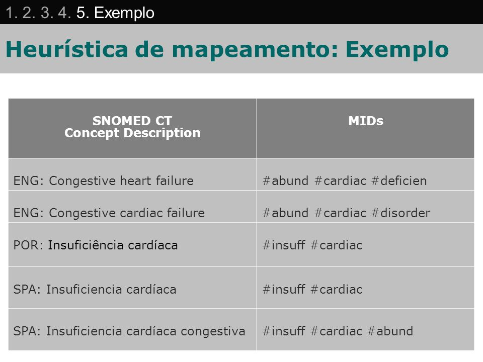 Heurística de mapeamento: Exemplo SNOMED CT Concept Description MIDs ENG: Congestive heart failure#abund #cardiac #deficien ENG: Congestive cardiac fa