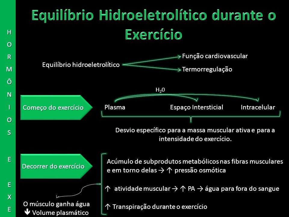 Equilíbrio hidroeletrolítico Função cardiovascular Termorregulação Espaço IntersticialIntracelularPlasma H20H20 Começo do exercício Desvio específico