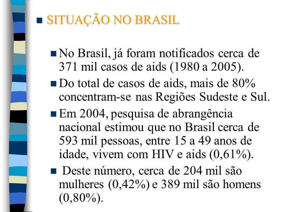 SITUAÇÃO NO BRASIL SITUAÇÃO NO BRASIL No Brasil, já foram notificados cerca de 371 mil casos de aids (1980 a 2005). Do total de casos de aids, mais de