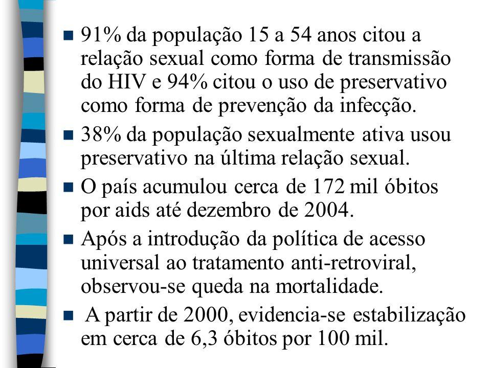 91% da população 15 a 54 anos citou a relação sexual como forma de transmissão do HIV e 94% citou o uso de preservativo como forma de prevenção da inf