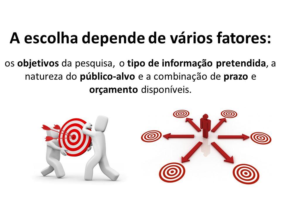 A escolha depende de vários fatores: os objetivos da pesquisa, o tipo de informação pretendida, a natureza do público-alvo e a combinação de prazo e o