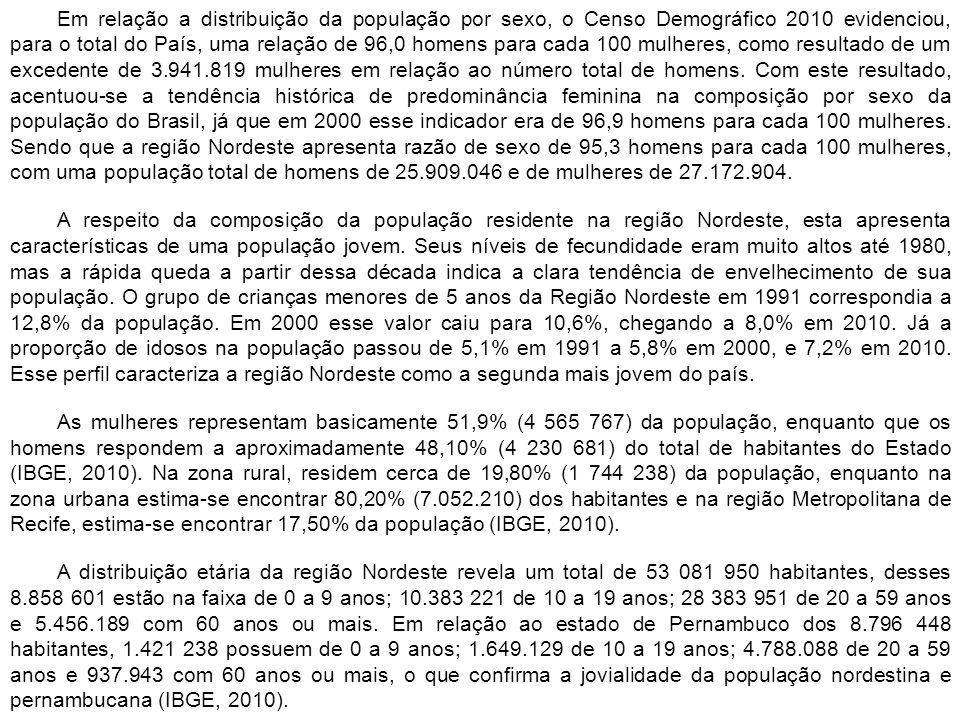 Em relação a distribuição da população por sexo, o Censo Demográfico 2010 evidenciou, para o total do País, uma relação de 96,0 homens para cada 100 m
