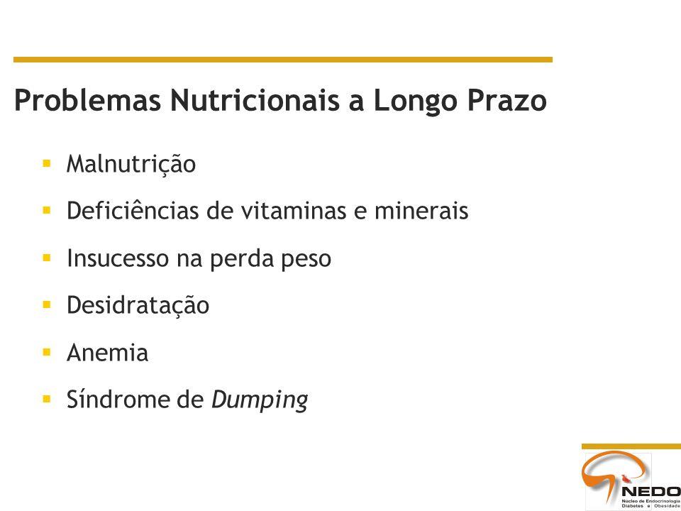 Problemas Nutricionais a Longo Prazo Malnutrição Deficiências de vitaminas e minerais Insucesso na perda peso Desidratação Anemia Síndrome de Dumping