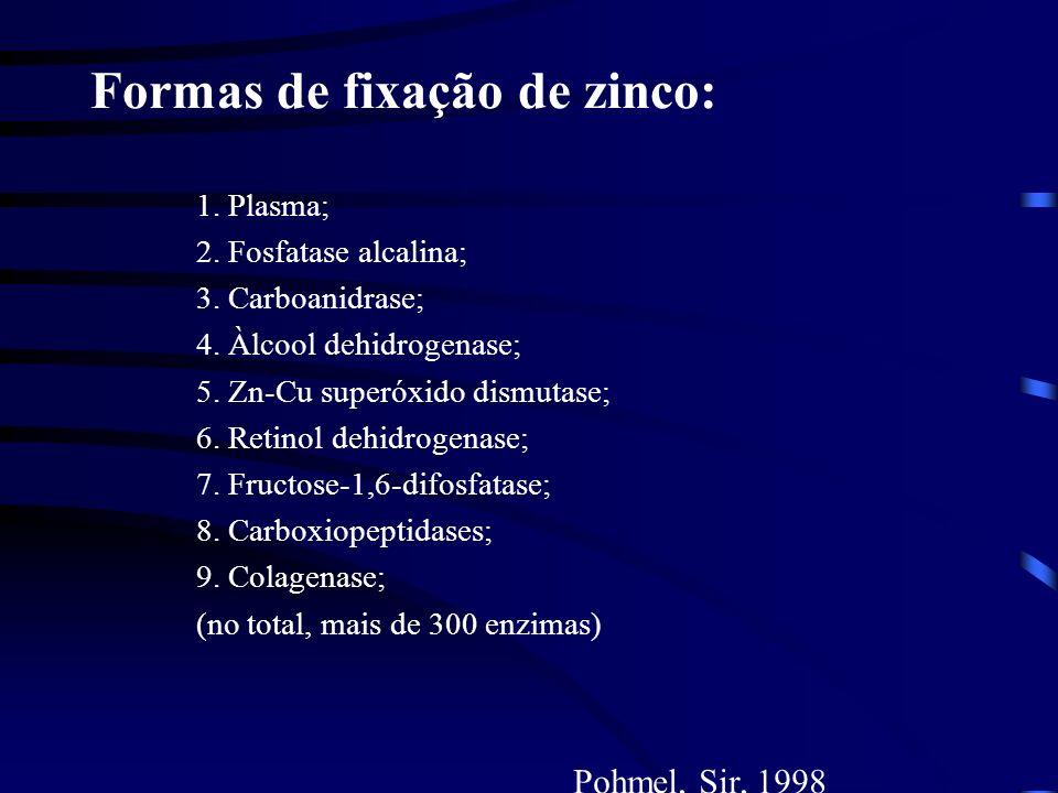Distribuição do zinco Corpo adulto contém 1.5 - 3.0 g Zn: Músculo - 60% Ossos - 30% Pele - 6% Maiores concentrações estão na próstata, no sêmen, em gl
