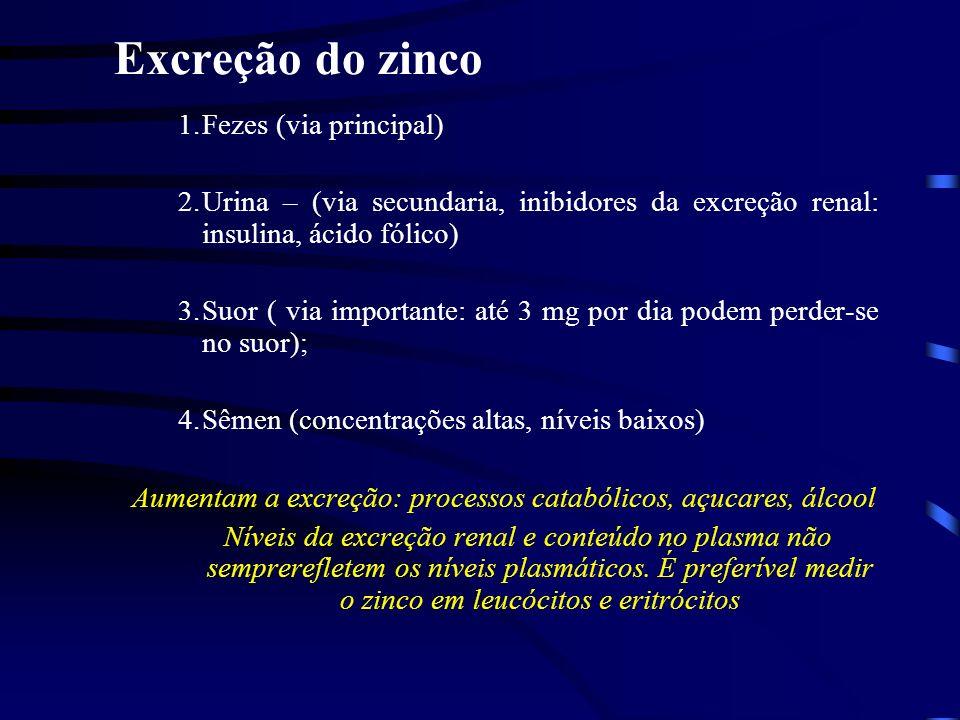 Excreção do zinco 1.Fezes (via principal) 2.Urina – (via secundaria, inibidores da excreção renal: insulina, ácido fólico) 3.Suor ( via importante: até 3 mg por dia podem perder-se no suor); 4.Sêmen (concentrações altas, níveis baixos) Aumentam a excreção: processos catabólicos, açucares, álcool Níveis da excreção renal e conteúdo no plasma não semprerefletem os níveis plasmáticos.