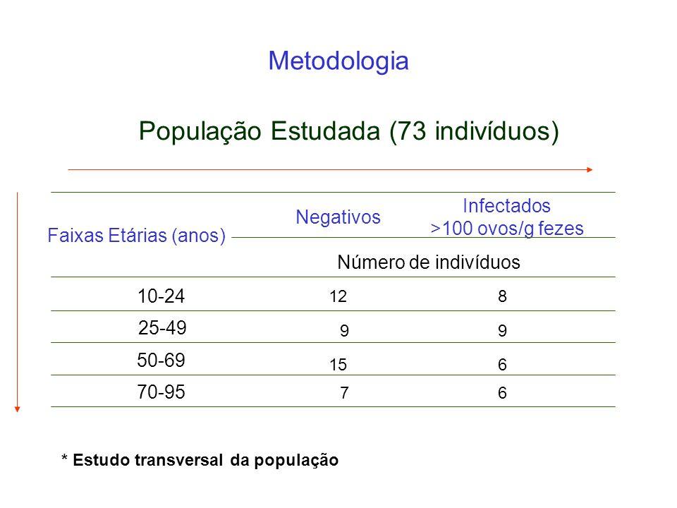 População Estudada (73 indivíduos) Metodologia Faixas Etárias (anos) Negativos Infectados >100 ovos/g fezes 10-24 25-49 50-69 70-95 Número de indivídu