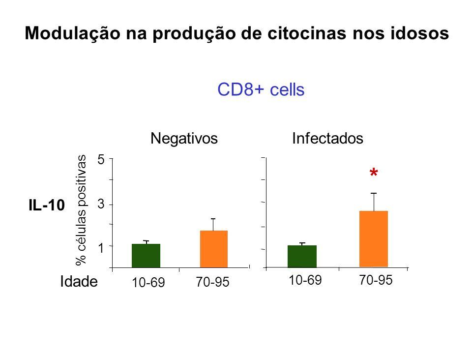 IL-10 1 3 5 * Modulação na produção de citocinas nos idosos CD8+ cells % células positivas NegativosInfectados Idade 10-69 70-95 10-6970-95