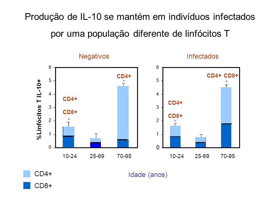 Produção de IL-10 se mantém em indivíduos infectados por uma população diferente de linfócitos T Negativos %Linfócitos T IL-10+ Infectados 10-2425-697