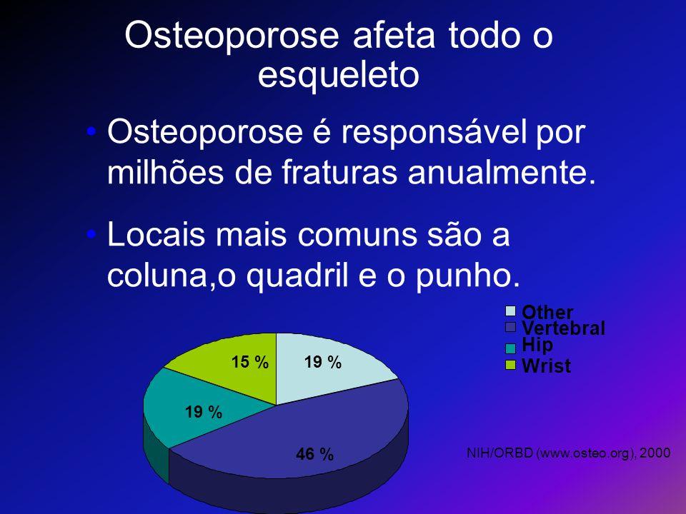 Osteoporose afeta todo o esqueleto NIH/ORBD (www.osteo.org), 2000 Osteoporose é responsável por milhões de fraturas anualmente. Locais mais comuns são