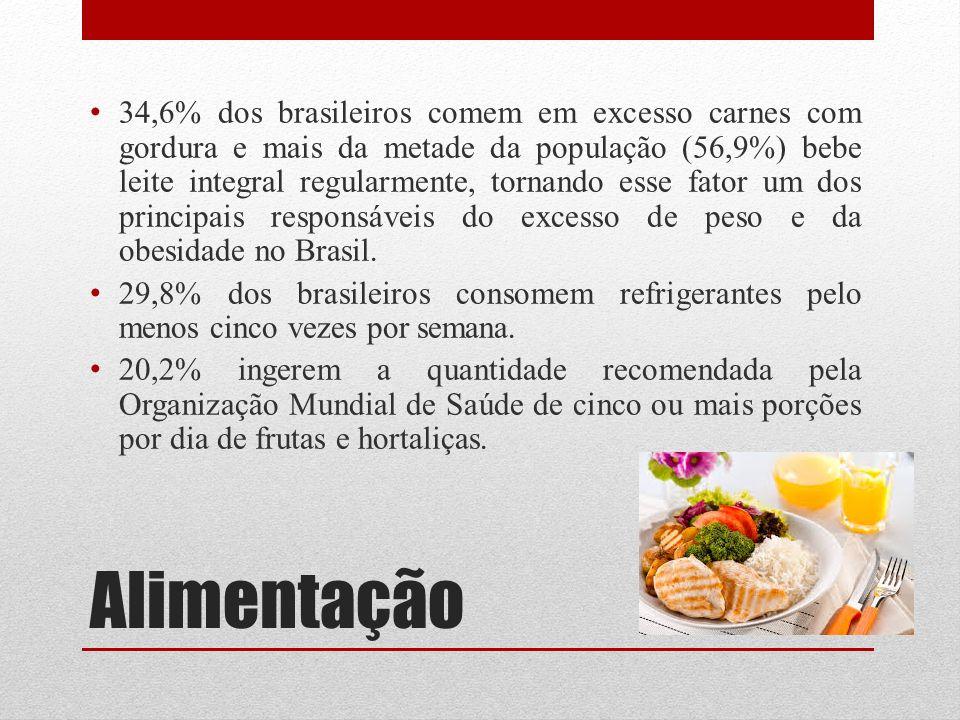 Alimentação 34,6% dos brasileiros comem em excesso carnes com gordura e mais da metade da população (56,9%) bebe leite integral regularmente, tornando
