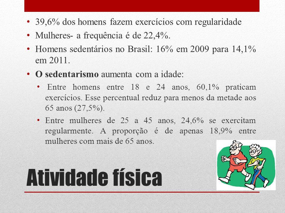 Atividade física 39,6% dos homens fazem exercícios com regularidade Mulheres- a frequência é de 22,4%. Homens sedentários no Brasil: 16% em 2009 para