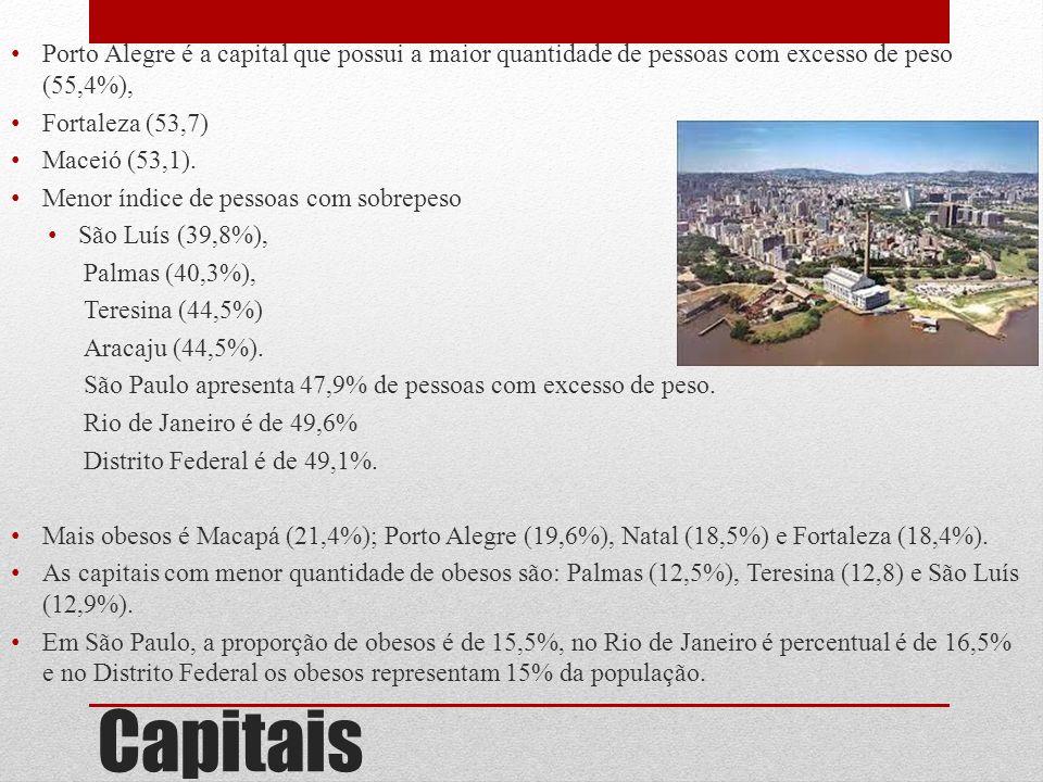 Capitais Porto Alegre é a capital que possui a maior quantidade de pessoas com excesso de peso (55,4%), Fortaleza (53,7) Maceió (53,1). Menor índice d
