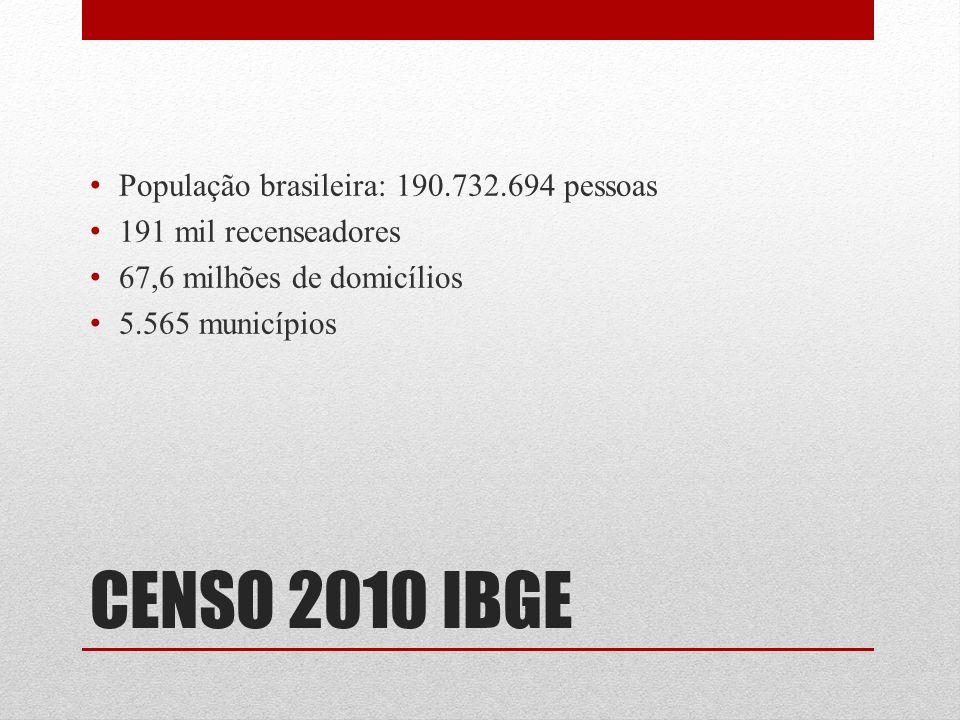 CENSO 2010 IBGE População brasileira: 190.732.694 pessoas 191 mil recenseadores 67,6 milhões de domicílios 5.565 municípios