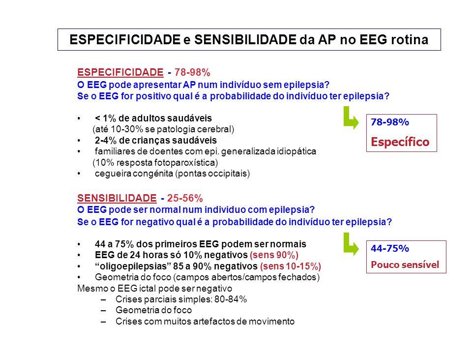 ESPECIFICIDADE e SENSIBILIDADE da AP no EEG rotina ESPECIFICIDADE - 78-98% O EEG pode apresentar AP num indivíduo sem epilepsia.