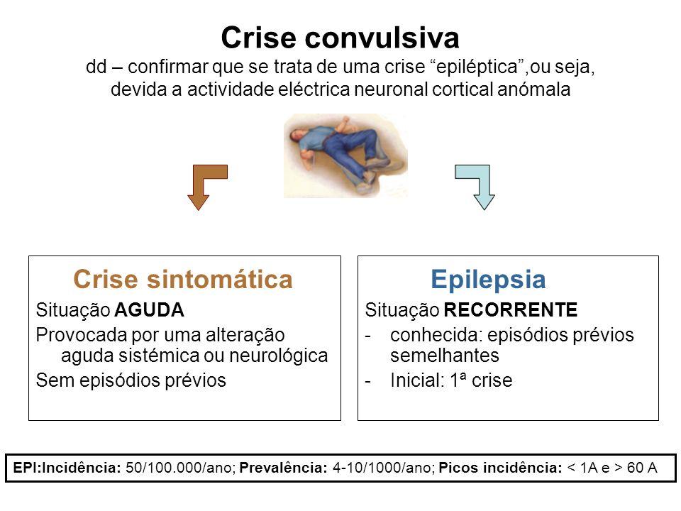 Crise convulsiva dd – confirmar que se trata de uma crise epiléptica,ou seja, devida a actividade eléctrica neuronal cortical anómala Crise sintomática Situação AGUDA Provocada por uma alteração aguda sistémica ou neurológica Sem episódios prévios Epilepsia Situação RECORRENTE -conhecida: episódios prévios semelhantes -Inicial: 1ª crise EPI:Incidência: 50/100.000/ano; Prevalência: 4-10/1000/ano; Picos incidência: 60 A