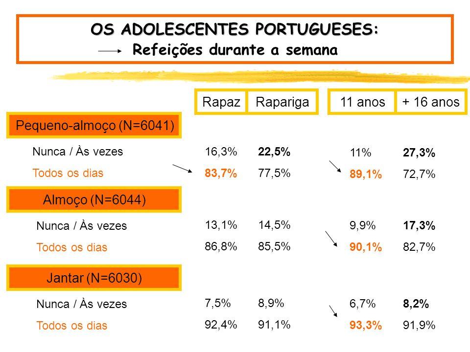 OS ADOLESCENTES PORTUGUESES: Refeições durante a semana Pequeno-almoço (N=6041) Almoço (N=6044) Jantar (N=6030) Nunca / Às vezes 19,4% Todos os dias80