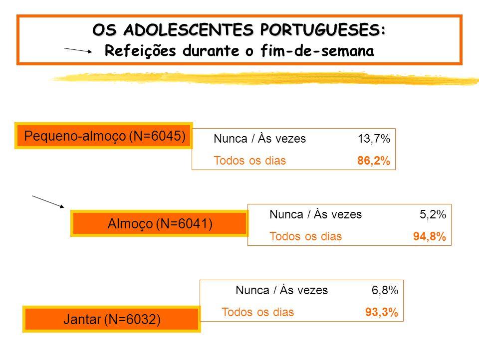 OS ADOLESCENTES PORTUGUESES: Refeições durante a semana Pequeno-almoço (N=6041) Almoço (N=6044) Jantar (N=6030) Nunca / Às vezes Todos os dias Nunca /