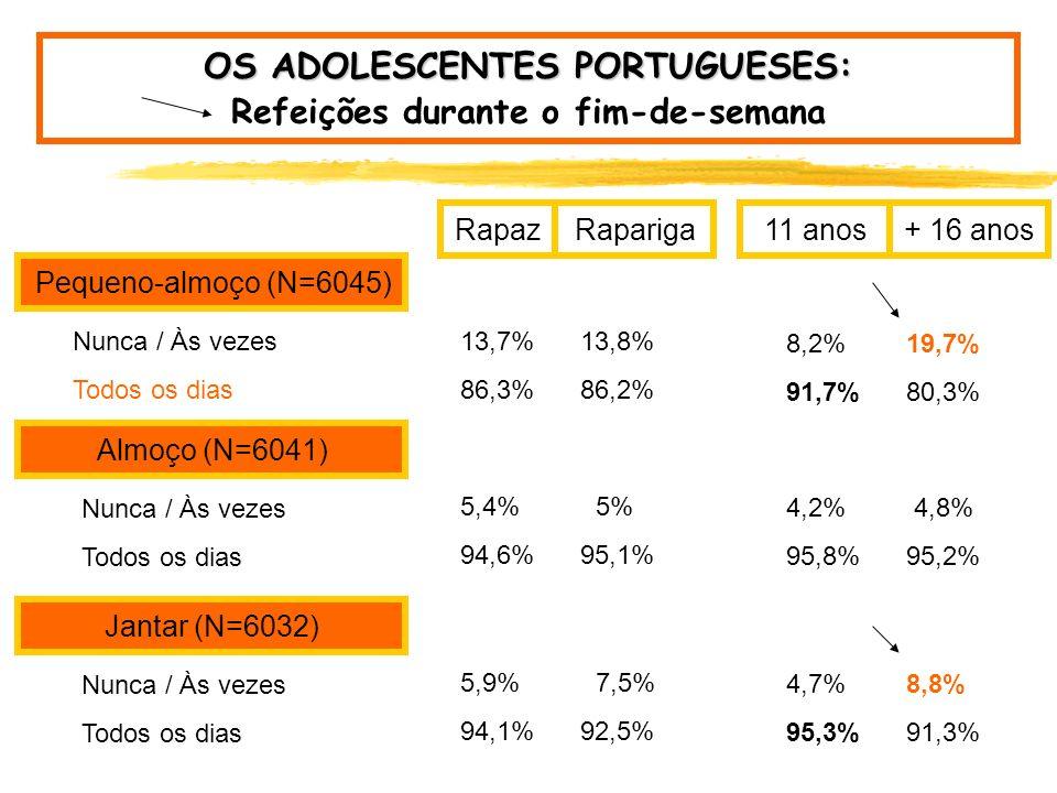 OS ADOLESCENTES PORTUGUESES: Refeições durante o fim-de-semana Pequeno-almoço (N=6045) Almoço (N=6041) Jantar (N=6032) Nunca / Às vezes 13,7% Todos os