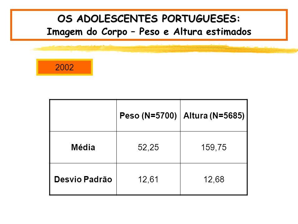 OS ADOLESCENTES PORTUGUESES: Tipo de Alimentação