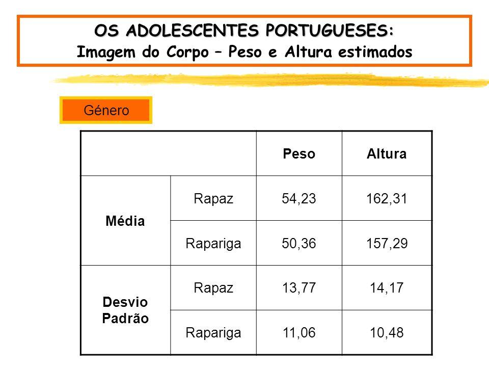 2002 OS ADOLESCENTES PORTUGUESES: Imagem do Corpo – Peso e Altura estimados Peso (N=5700)Altura (N=5685) Média52,25159,75 Desvio Padrão12,6112,68