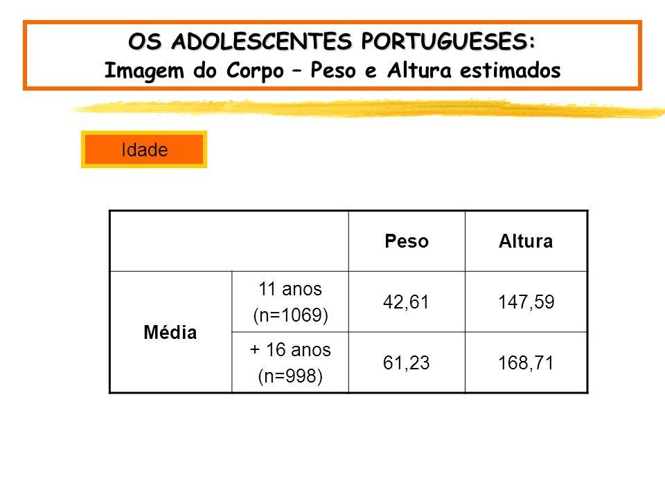 Género OS ADOLESCENTES PORTUGUESES: Imagem do Corpo – Peso e Altura estimados PesoAltura Média Rapaz54,23162,31 Rapariga50,36157,29 Desvio Padrão Rapaz13,7714,17 Rapariga11,0610,48