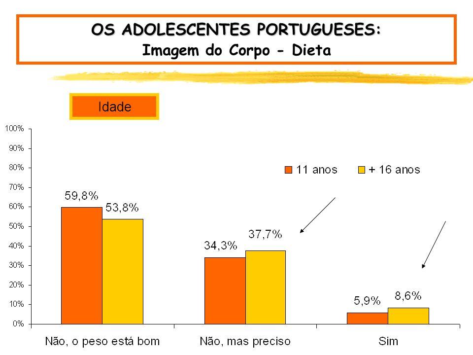 OS ADOLESCENTES PORTUGUESES: Imagem do Corpo - Dieta Género