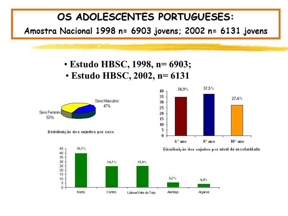 OS ADOLESCENTES PORTUGUESES: Descrição do Questionário 1998-2004 QUESTÕES CENTRAIS # Demográficas # Consumos de tabaco e álcool # Hábitos alimentares