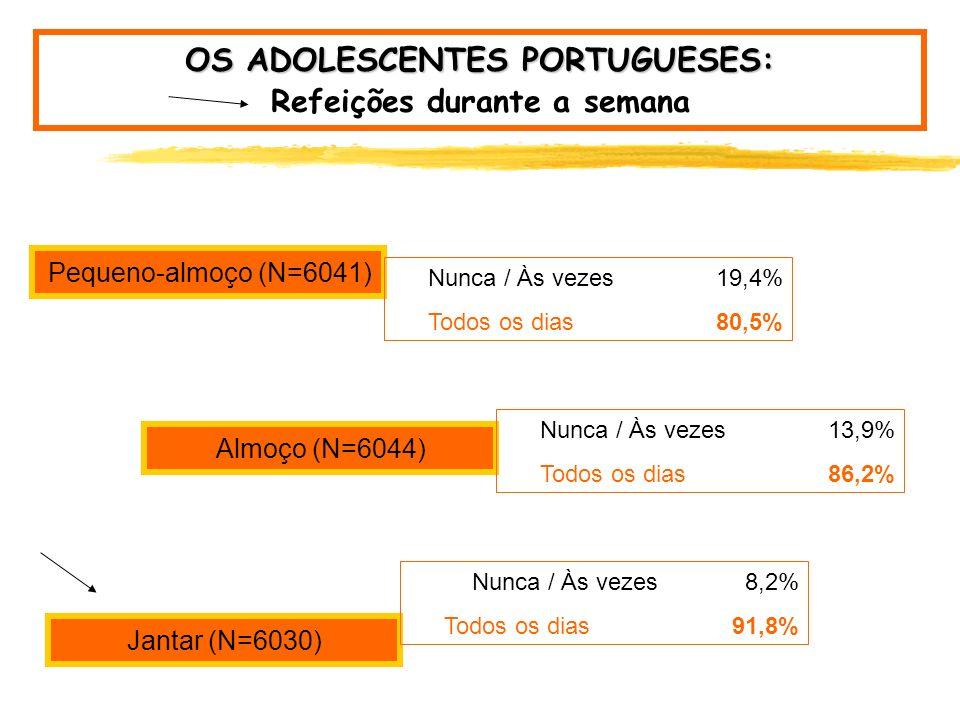 OS ADOLESCENTES PORTUGUESES: Amostra Nacional 1998 n= 6903 jovens; 2002 n= 6131 jovens Estudo HBSC, 1998, n= 6903; Estudo HBSC, 2002, n= 6131