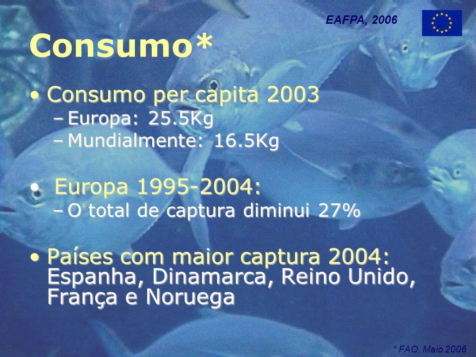 Consumo* Consumo per capita 2003Consumo per capita 2003 –Europa: 25.5Kg –Mundialmente: 16.5Kg Europa 1995-2004: Europa 1995-2004: –O total de captura diminui 27% Países com maior captura 2004: Espanha, Dinamarca, Reino Unido, França e NoruegaPaíses com maior captura 2004: Espanha, Dinamarca, Reino Unido, França e Noruega EAFPA, 2006 * FAO, Maio 2006