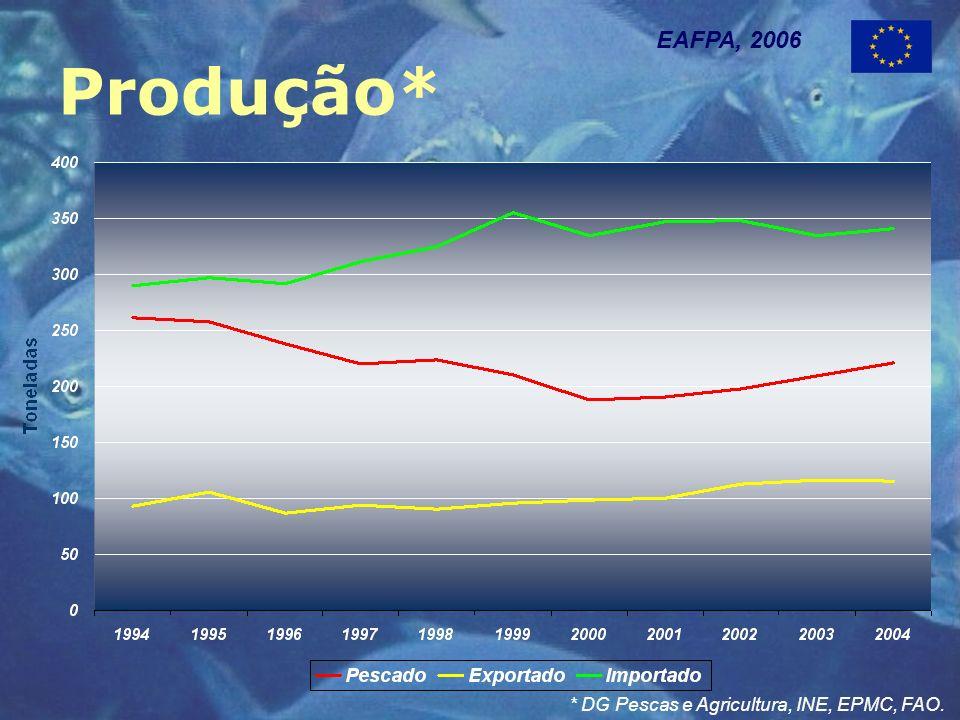 Produção* EAFPA, 2006 * DG Pescas e Agricultura, INE, EPMC, FAO.