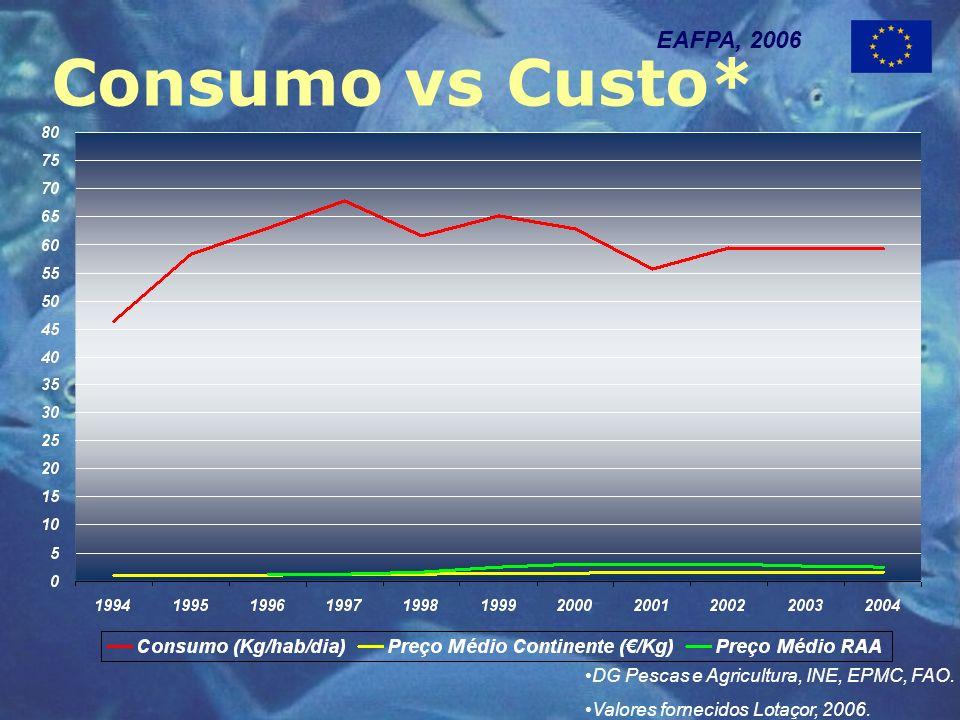Consumo vs Custo* EAFPA, 2006 DG Pescas e Agricultura, INE, EPMC, FAO.