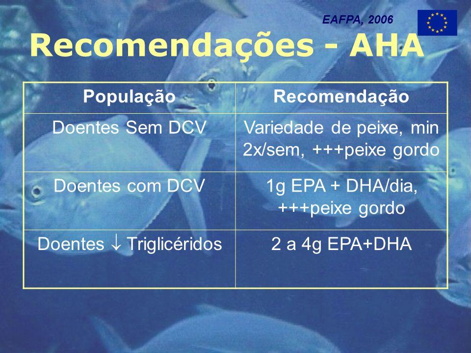Recomendações - AHA EAFPA, 2006 PopulaçãoRecomendação Doentes Sem DCVVariedade de peixe, min 2x/sem, +++peixe gordo Doentes com DCV1g EPA + DHA/dia, +++peixe gordo Doentes Triglicéridos 2 a 4g EPA+DHA