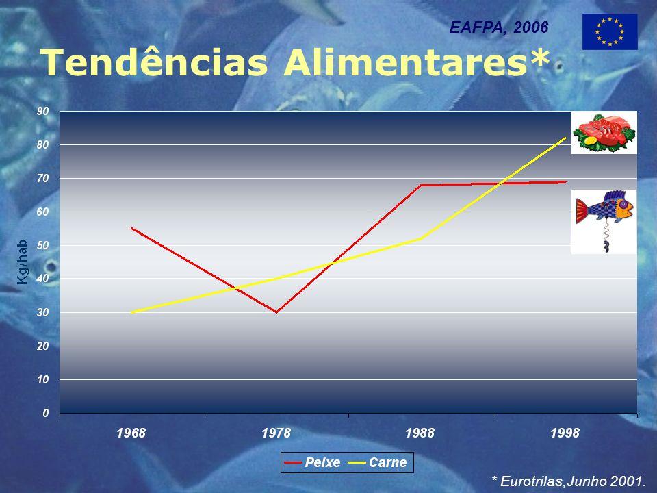 Tendências Alimentares* EAFPA, 2006 * Eurotrilas,Junho 2001.