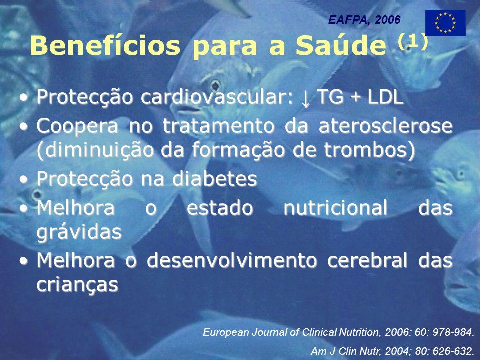 Benefícios para a Saúde (1) Protecção cardiovascular: TG + LDLProtecção cardiovascular: TG + LDL Coopera no tratamento da aterosclerose (diminuição da formação de trombos)Coopera no tratamento da aterosclerose (diminuição da formação de trombos) Protecção na diabetesProtecção na diabetes Melhora o estado nutricional das grávidasMelhora o estado nutricional das grávidas Melhora o desenvolvimento cerebral das criançasMelhora o desenvolvimento cerebral das crianças EAFPA, 2006 European Journal of Clinical Nutrition, 2006: 60: 978-984.