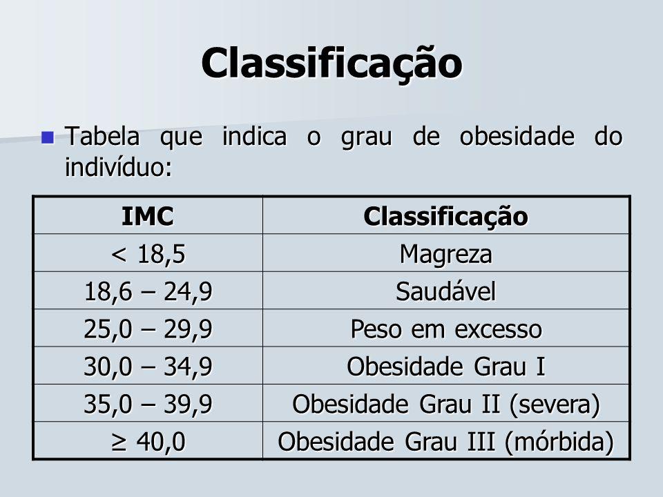 Classificação Tabela que indica o grau de obesidade do indivíduo: Tabela que indica o grau de obesidade do indivíduo: IMC Classificação < 18,5 Magreza