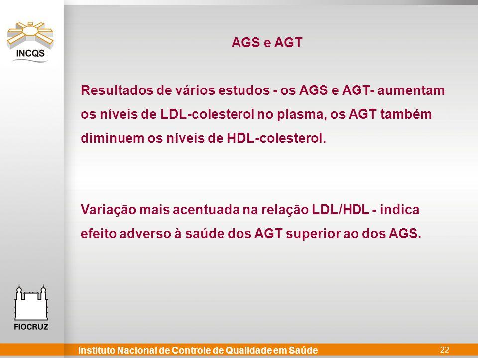 Instituto Nacional de Controle de Qualidade em Saúde 22 Resultados de vários estudos - os AGS e AGT- aumentam os níveis de LDL-colesterol no plasma, os AGT também diminuem os níveis de HDL-colesterol.