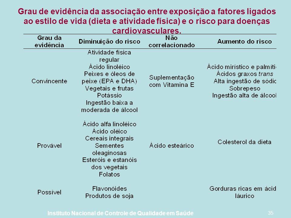 Instituto Nacional de Controle de Qualidade em Saúde 35 Grau de evidência da associação entre exposição a fatores ligados ao estilo de vida (dieta e atividade física) e o risco para doenças cardiovasculares.
