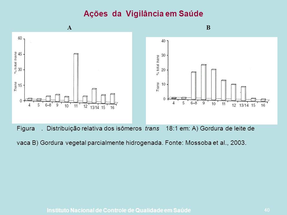 Instituto Nacional de Controle de Qualidade em Saúde 40 A B Figura. Distribuição relativa dos isômerostrans18:1 em: A) Gordura de leite de vaca B) Gor