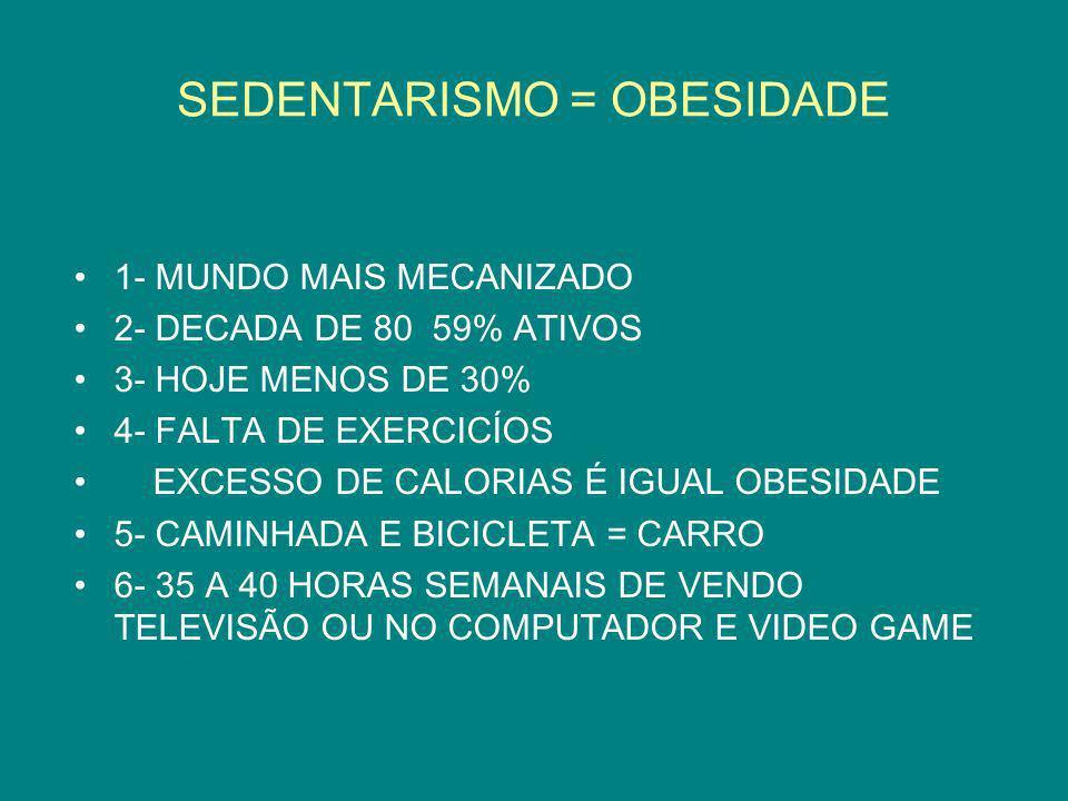 SEDENTARISMO = OBESIDADE 1- MUNDO MAIS MECANIZADO 2- DECADA DE 80 59% ATIVOS 3- HOJE MENOS DE 30% 4- FALTA DE EXERCICÍOS EXCESSO DE CALORIAS É IGUAL O
