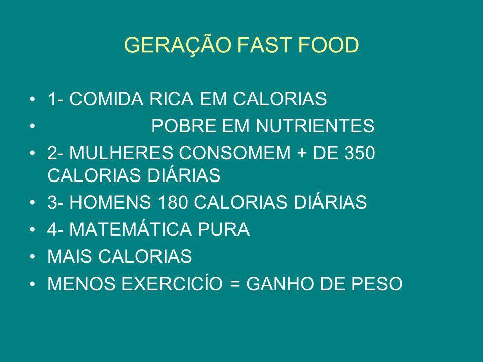 GERAÇÃO FAST FOOD 1- COMIDA RICA EM CALORIAS POBRE EM NUTRIENTES 2- MULHERES CONSOMEM + DE 350 CALORIAS DIÁRIAS 3- HOMENS 180 CALORIAS DIÁRIAS 4- MATE