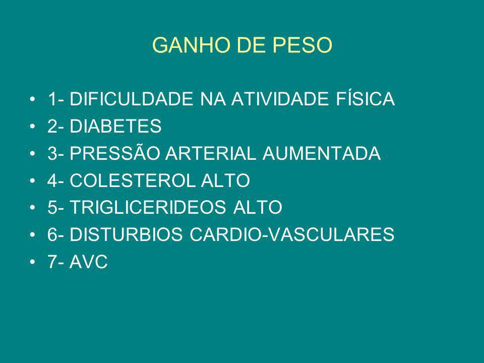 GANHO DE PESO 1- DIFICULDADE NA ATIVIDADE FÍSICA 2- DIABETES 3- PRESSÃO ARTERIAL AUMENTADA 4- COLESTEROL ALTO 5- TRIGLICERIDEOS ALTO 6- DISTURBIOS CAR